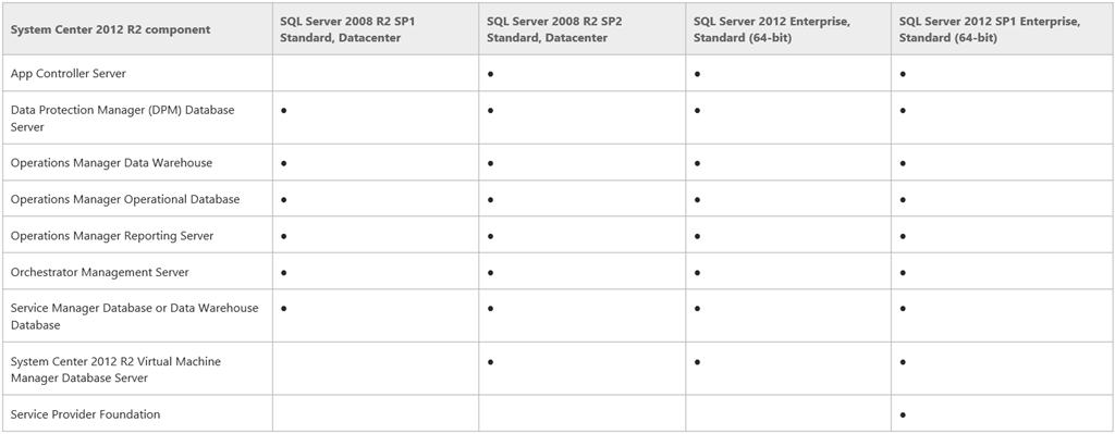 System Center 2012 R2 e SQL Server – DevAdmin Blog