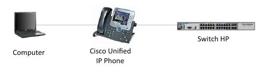 Switch HP 1920 (JG928A) e connessione con telefoni Cisco
