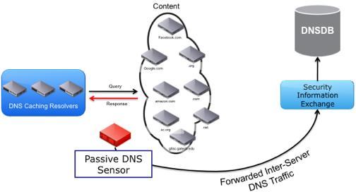 Passive DNS – DevAdmin Blog